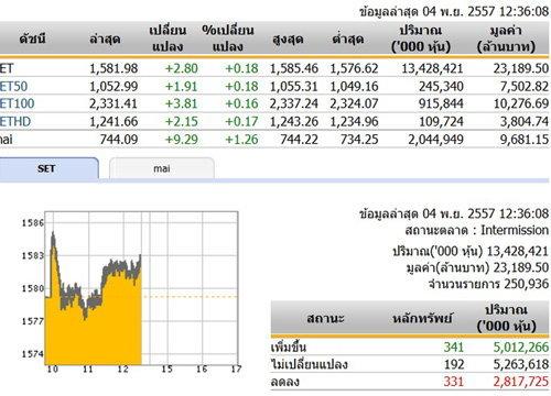 ปิดตลาดหุ้นภาคเช้า ปรับตัวเพิ่มขึ้น 2.80 จุด