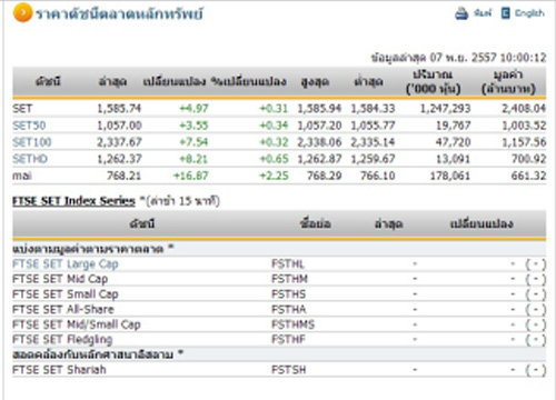หุ้นไทยเปิดตลาดปรับตัวเพิ่มขึ้น 4.97 จุด