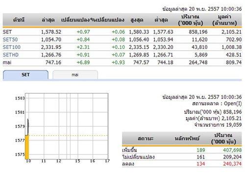หุ้นไทยเปิดตลาดปรับตัวเพิ่มขึ้น 0.97 จุด