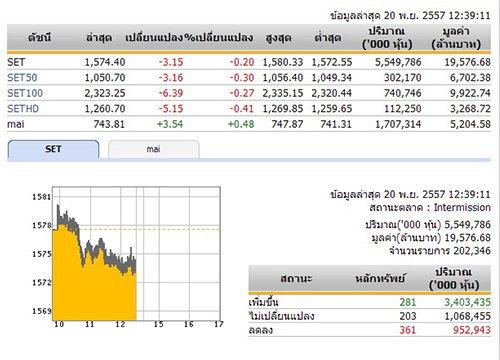 ปิดตลาดหุ้นภาคเช้า ปรับตัวลดลง 3.15 จุด