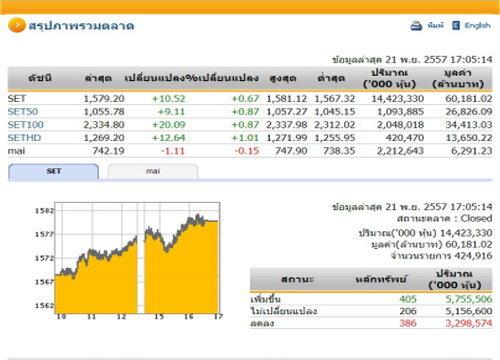 ปิดตลาดหุ้นวันนี้ ปรับตัวเพิ่มขึ้น 10.52 จุด
