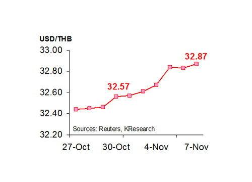 เงินบาทสัปดาห์หน้าเคลื่อนไหว 32.75-33.00 บ./$