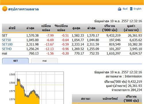 ปิดตลาดหุ้นภาคเช้าปรับตัวลดลง7.99 จุด