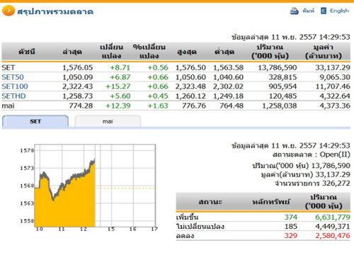 เปิดตลาดหุ้นภาคบ่ายปรับตัวเพิ่มขึ้น8.71จุด