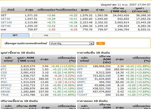 ปิดตลาดหุ้นวันนี้ ปรับตัวเพิ่มขึ้น 3.86 จุด