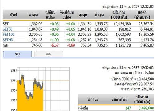 ปิดตลาดหุ้นภาคเช้าปรับตัวเพิ่มขึ้น0.03จุด