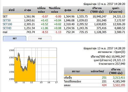 เปิดตลาดหุ้นภาคบ่าย ปรับตัวลดลง 0.07 จุด