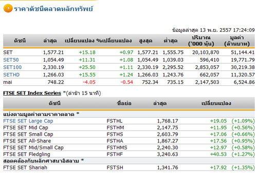 ปิดตลาดหุ้นวันนี้ ปรับตัวเพิ่มขึ้น 15.18 จุด