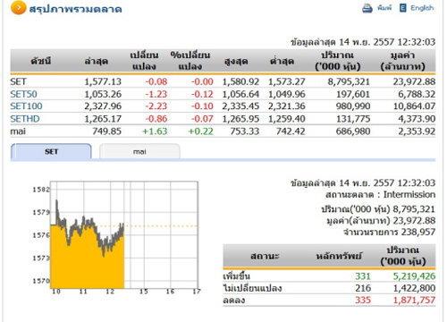 ปิดตลาดหุ้นภาคเช้าปรับตัวลดลง 0.08 จุด