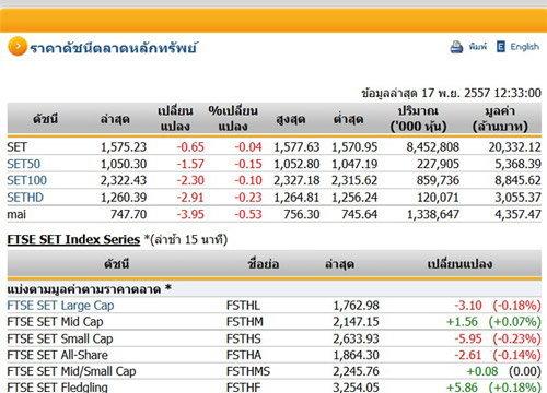 ปิดตลาดหุ้นภาคเช้าปรับตัวลดลง0.65จุด