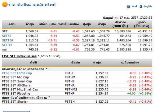 ปิดตลาดหุ้นวันนี้ ปรับตัวลดลง 6.81 จุด
