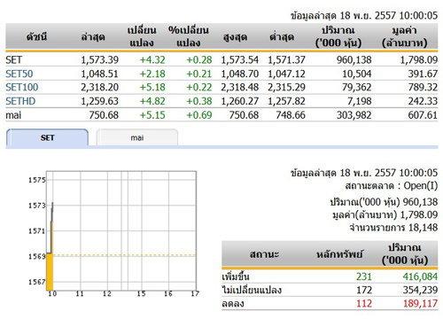 หุ้นไทยเปิดตลาดปรับตัวเพิ่มขึ้น 4.32 จุด
