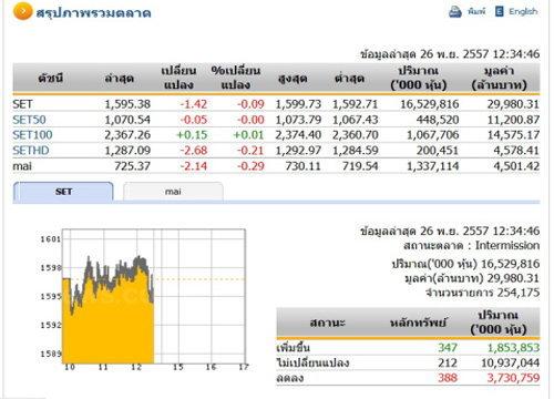 ปิดตลาดหุ้นภาคเช้า ปรับตัวลดลง 1.42 จุด