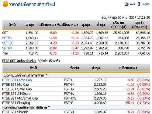 ปิดตลาดหุ้นวันนี้ปรับตัวลดลง 5.80 จุด