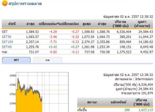 ปิดตลาดหุ้นภาคเช้า ปรับตัวลดลง 4.29 จุด