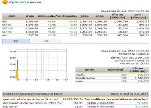 หุ้นไทยเปิดตลาดปรับตัวเพิ่มขึ้น 2.60 จุด