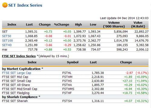 ปิดตลาดหุ้นภาคเช้า ปรับตัวเพิ่มขึ้น 0.73 จุด