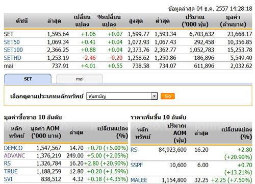 เปิดตลาดหุ้นภาคบ่ายปรับตัวเพิ่มขึ้น1.06จุด