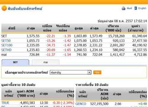 ปิดตลาดหุ้นวันนี้ ปรับตัวติดลบ 22.21 จุด