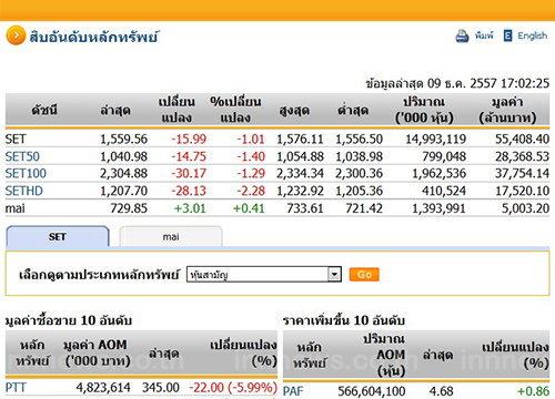 ปิดตลาดหุ้นวันนี้ ปรับตัวลดลง 15.99 จุด ปิดที่ 1,559.56 จุด