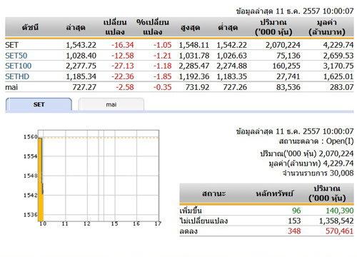 หุ้นไทยเปิดตลาดปรับตัวลดลง 16.34 จุด