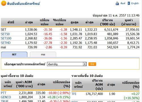 ตลาดหุ้นปิดภาคเช้าร่วง32.64จุด ซื้อขาย4.2หมื่นล.