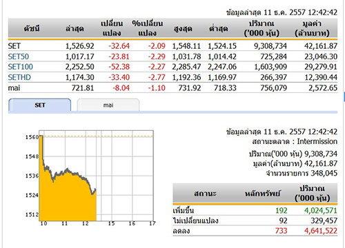 ปิดตลาดหุ้นภาคเช้าดัชนีร่วงกว่า 32 จุด