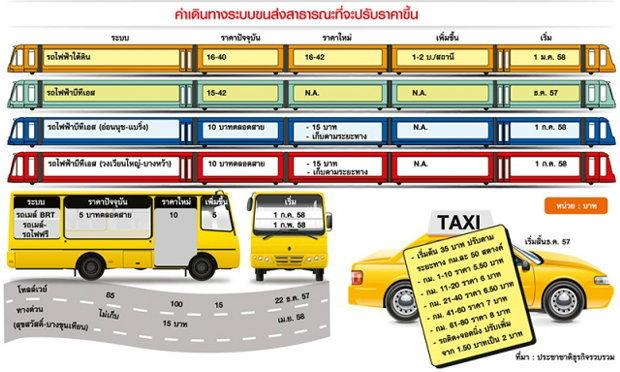 """กทม.คืนความสุขคนกรุงตรึงราคาค่าโดยสาร นั่งBTS-BRTจ่าย 5-10 บ.ตลอดสาย""""โทลล์เวย์"""" แจมลด5%ยาว5ปี"""