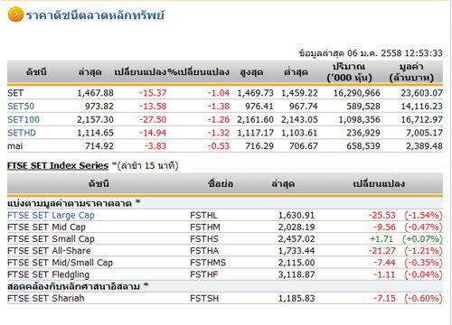 ปิดตลาดหุ้นภาคเช้า ปรับตัวลดลง 15.37 จุด