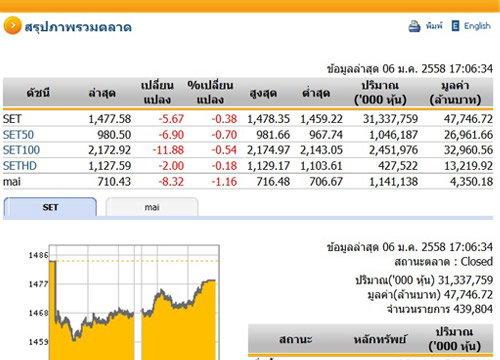 ปิดตลาดหุ้นวันนี้ ปรับตัวลดลง5.67 จุด