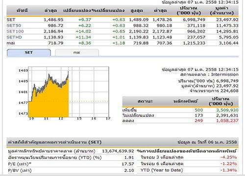ปิดตลาดหุ้นภาคเช้า ปรับตัวเพิ่มขึ้น 9.37 จุด