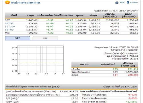หุ้นไทยเช้านี้เปิดบวกหลังลบหลายวันเพิ่ม3.92จุด