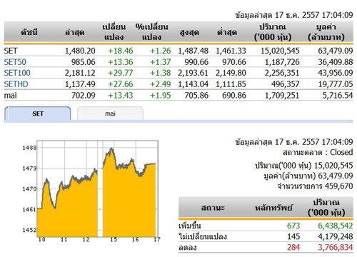 ปิดตลาดหุ้นวันนี้ปรับตัวเพิ่มขึ้น 18.46 จุด