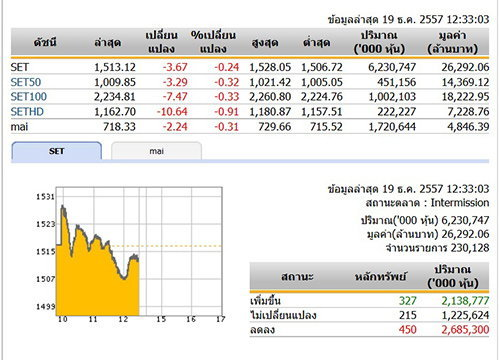 ปิดตลาดหุ้นภาคเช้า ปรับตัวลดลง 3.67  จุด
