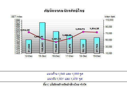 กสิกรไทย คาด หุ้นไทยสัปดาห์หน้าแกว่ง
