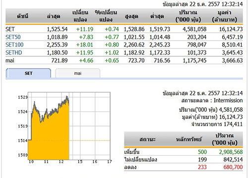 ปิดตลาดหุ้นภาคเช้า ปรับตัวเพิ่มขึ้น 11.19 จุด