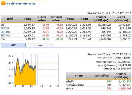 ปิดตลาดหุ้นภาคเช้า ปรับตัวลดลง 2.46 จุด