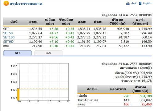 หุ้นไทยเปิดตลาดปรับตัวเพิ่มขึ้น 5.38 จุด