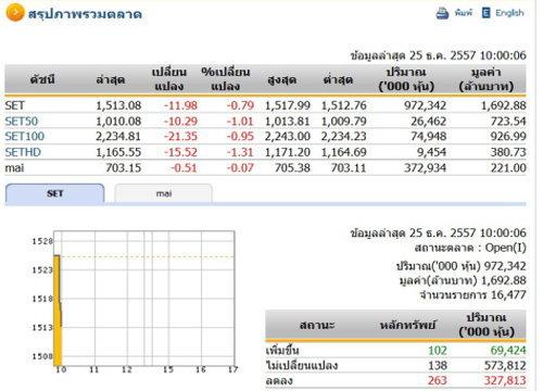 หุ้นไทยเปิดตลาดปรับตัวลดลง 11.98 จุด