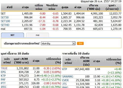 เปิดตลาดหุ้นบ่ายปรับตัวลง 9.80 จุด