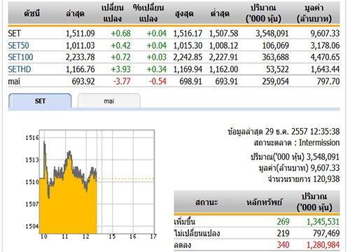ปิดตลาดหุ้นภาคเช้า ปรับตัวเพิ่มขึ้น 0.68  จุด