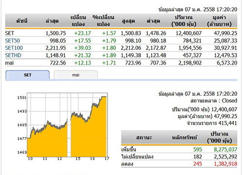 ปิดตลาดหุ้นวันนี้ ปรับตัวเพิ่มขึ้น 23.17 จุด