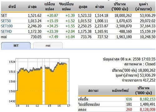 ปิดตลาดหุ้นวันนี้ ปรับตัวเพิ่มขึ้น 20.87 จุด