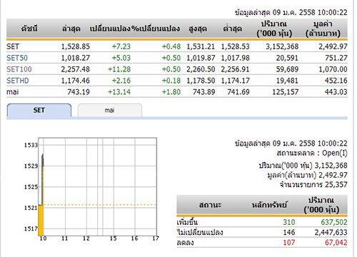 หุ้นไทยเปิดตลาดเช้าวันนี้เพิ่มขึ้น 7.23 จุด