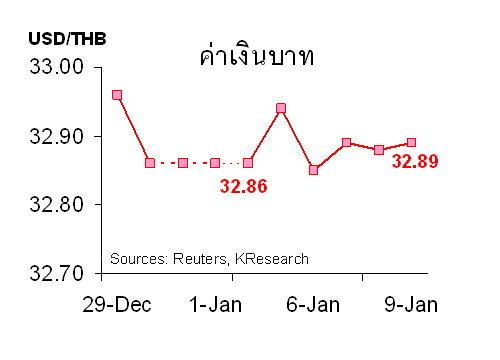 กสิกรไทยคาด12-16ม.ค.ค่าบาท32.85-33.05/$