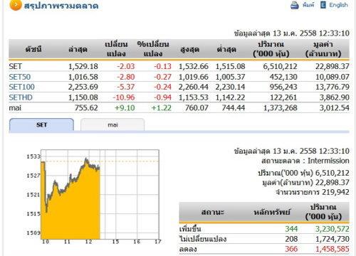 ปิดตลาดหุ้นภาคเช้า ปรับตัวลดลง 2.03 จุด