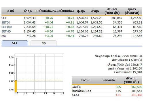 หุ้นไทยเปิดตลาดเช้าวันนี้เพิ่มขึ้น 10.76 จุด