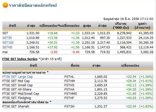 ปิดตลาดหุ้นวันนี้ ปรับตัวเพิ่มขึ้น 18.66 จุด