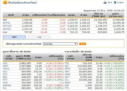 เปิดตลาดหุ้นภาคบ่าย ปรับลดลง 3.08 จุด