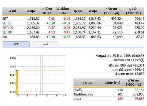 หุ้นไทยเปิดตลาดเช้าวันนี้ลดลง 0.63 จุด
